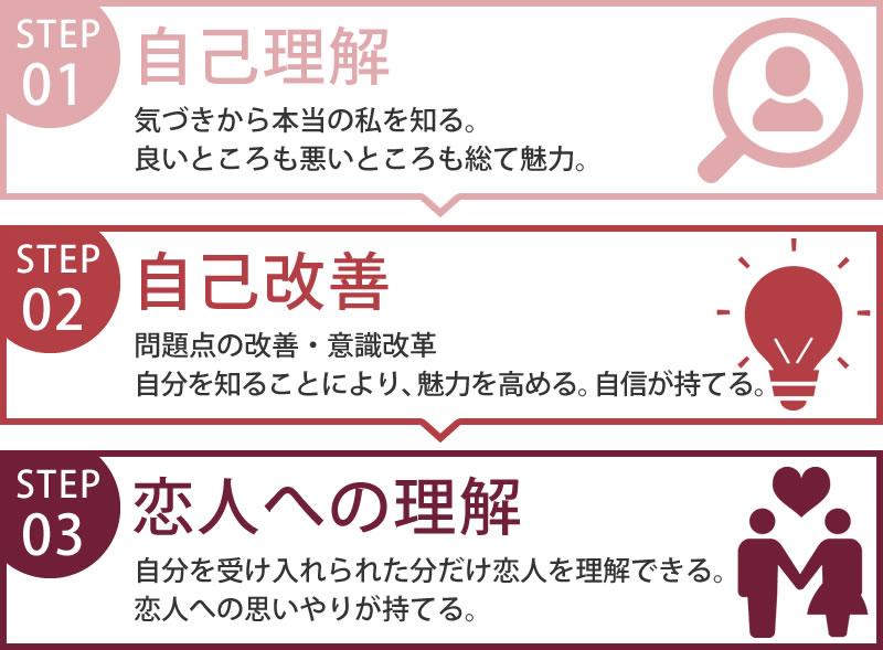 1:自己理解、2:自己改善、3:恋人への理解